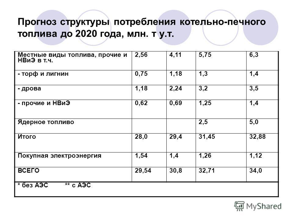 Прогноз структуры потребления котельно-печного топлива до 2020 года, млн. т у.т. Местные виды топлива, прочие и НВиЭ в т.ч. 2,564,115,75 6,3 - торф и лигнин0,751,181,31,4 - дрова1,182,243,23,5 - прочие и НВиЭ 0,62 0,691,251,4 Ядерное топливо2,55,0 Ит