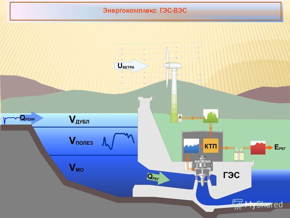 Энергокомплекс ГЭС-ВЭС