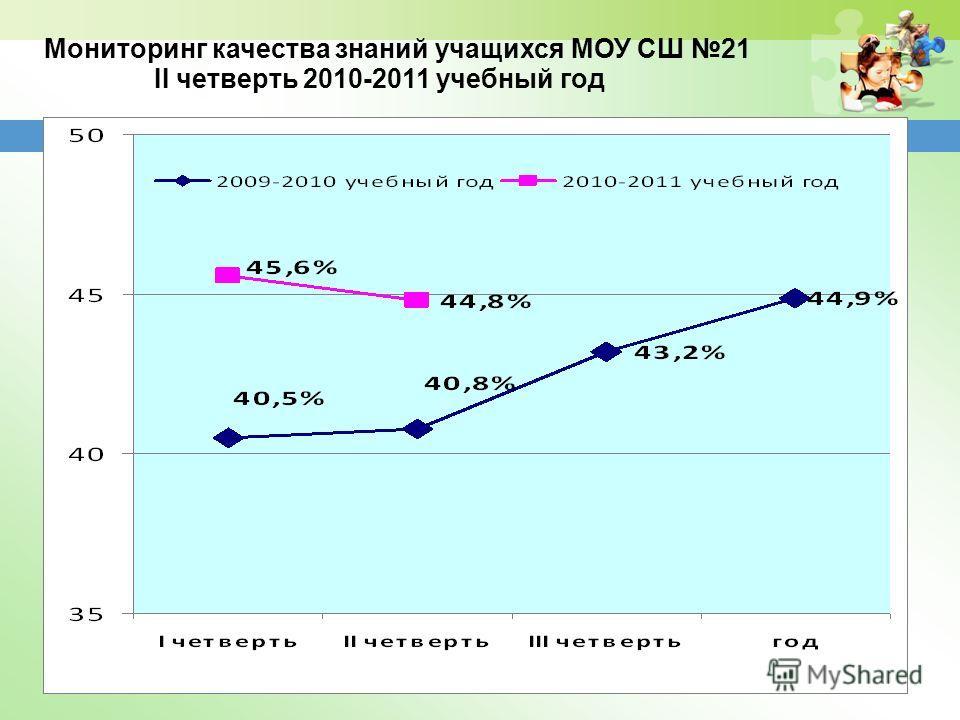 Мониторинг качества знаний учащихся МОУ СШ 21 II четверть 2010-2011 учебный год