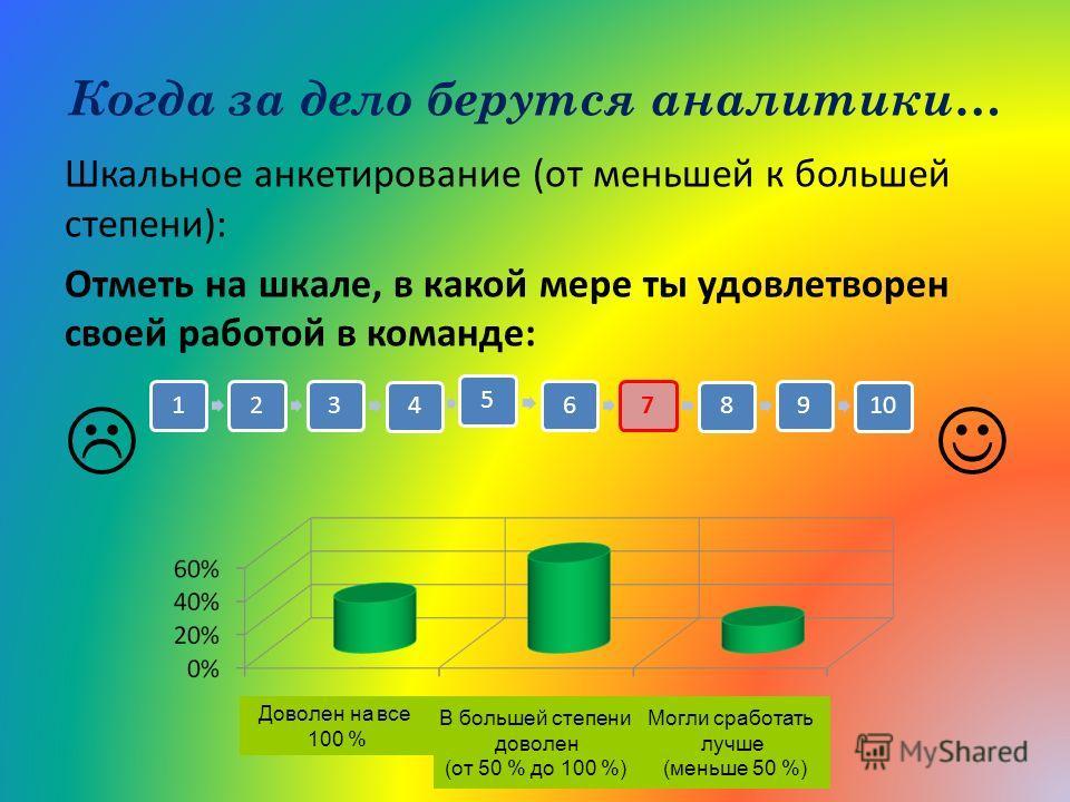 Когда за дело берутся аналитики… Шкальное анкетирование (от меньшей к большей степени): Отметь на шкале, в какой мере ты удовлетворен своей работой в команде: 12345678910 Доволен на все 100 % В большей степени доволен (от 50 % до 100 %) Могли сработа