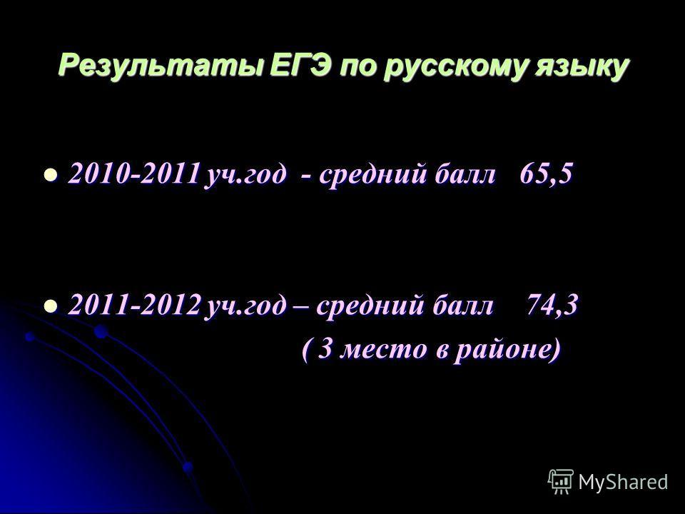 Результаты ЕГЭ по русскому языку 2010-2011 уч.год - средний балл 65,5 2010-2011 уч.год - средний балл 65,5 2011-2012 уч.год – средний балл 74,3 2011-2012 уч.год – средний балл 74,3 ( 3 место в районе) ( 3 место в районе)
