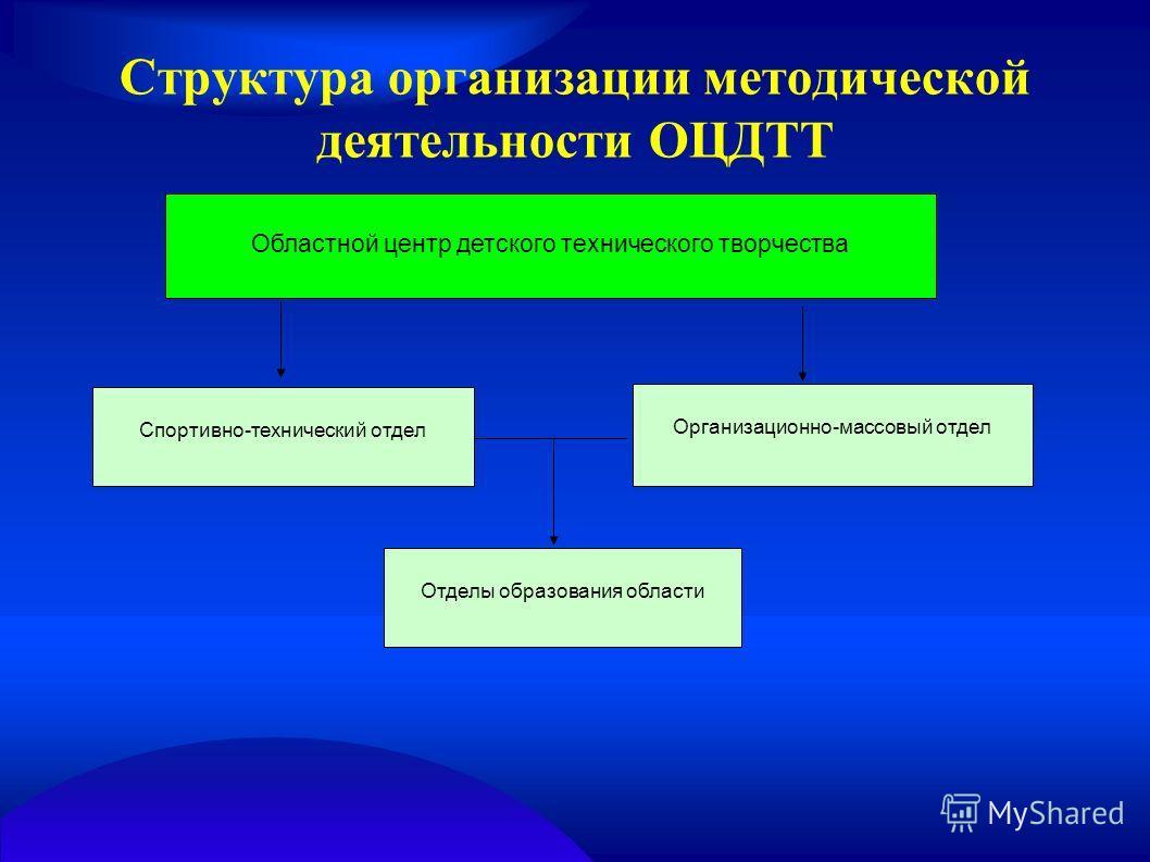 Структура организации методической деятельности ОЦДТТ Областной центр детского технического творчества Спортивно-технический отдел Организационно-массовый отдел Отделы образования области