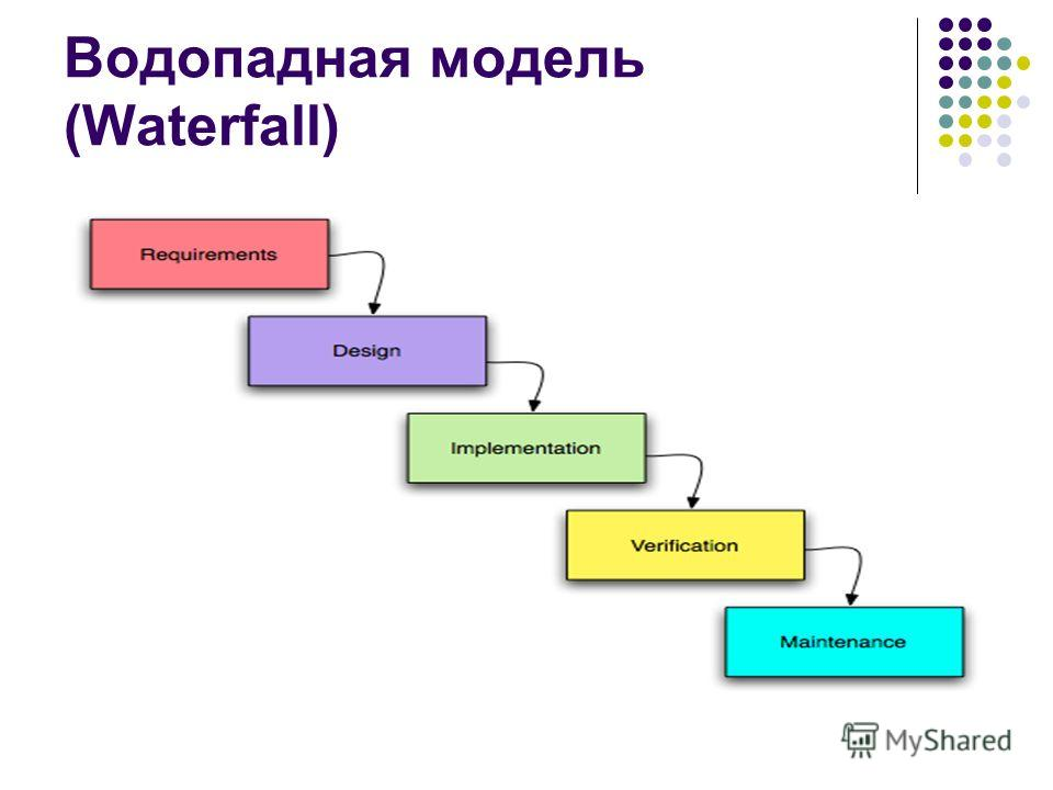 for Waterfall model design meaning