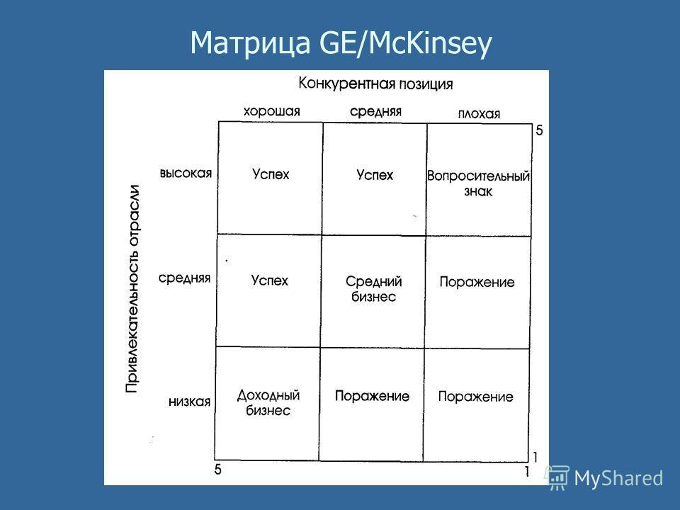 Матрица GE/McKinsey