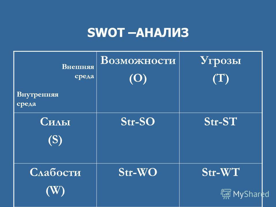 SWOT –АНАЛИЗ Внешняя среда Внутренняя среда Возможности (O) Угрозы (T) Силы (S) Str-SOStr-ST Слабости (W) Str-WOStr-WT