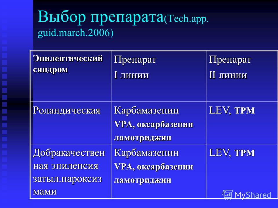 Выбор препарата (Tech.app. guid.march.2006) Эпилептический синдром Препарат I линии Препарат II линии РоландическаяКарбамазепин VPA, оксарбазепин ламотриджин LEV, TPM Добракачествен ная эпилепсия затыл.пароксиз мами Карбамазепин VPA, оксарбазепин лам