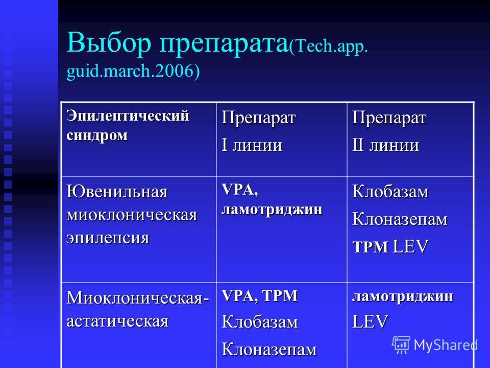 Выбор препарата (Tech.app. guid.march.2006) Эпилептический синдром Препарат I линии Препарат II линии Ювенильная миоклоническая эпилепсия VPA, ламотриджин КлобазамКлоназепам TPM LEV Миоклоническая- астатическая VPA, TPM КлобазамКлоназепамламотриджинL