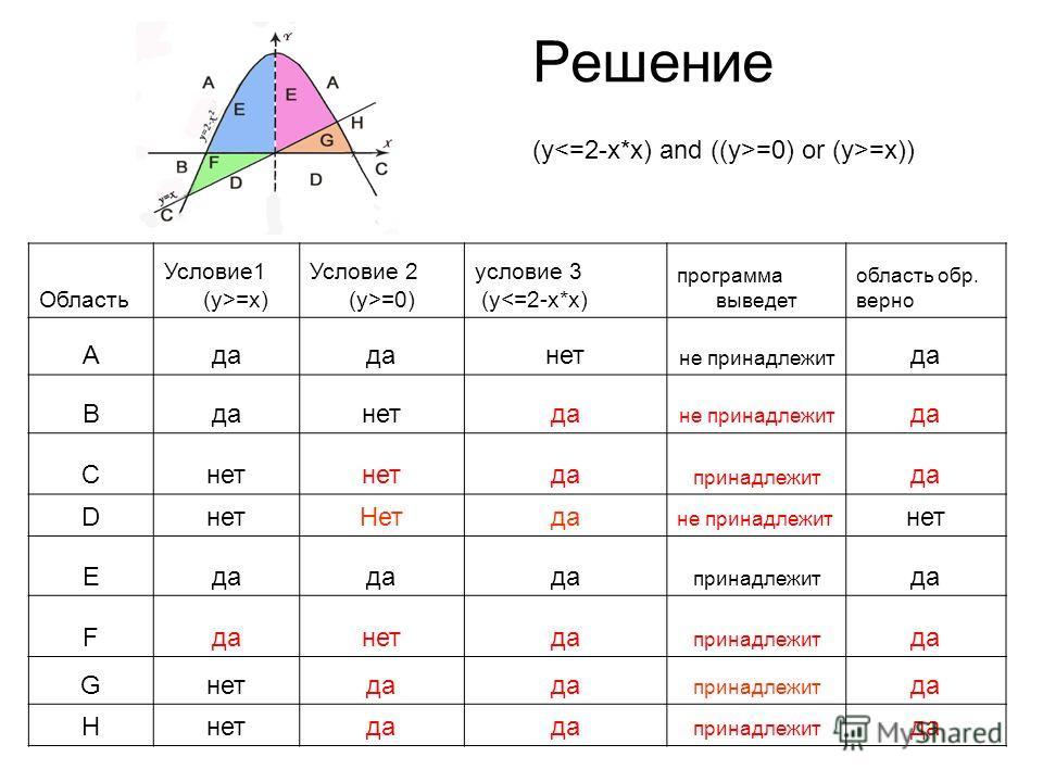 Решение Область Условие1 (y>=x) Условие 2 (y>=0) условие 3 (y=x))
