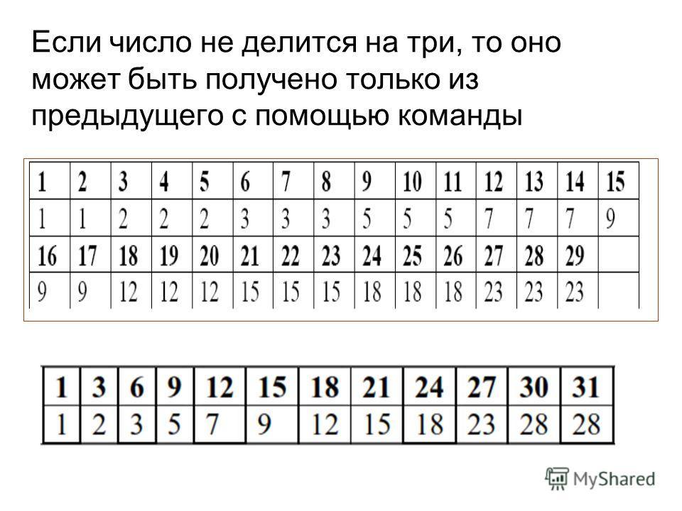 Если число не делится на три, то оно может быть получено только из предыдущего с помощью команды