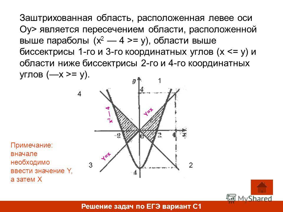 Заштрихованная область, расположенная левее оси Оу> является пересечением области, расположенной выше параболы (х 2 4 >= у), области выше биссектрисы 1-го и 3-го координатных углов (х = у). Решение задач по ЕГЭ вариант С1 1 23 4 Y=x х 2 4 Y=x Примеча