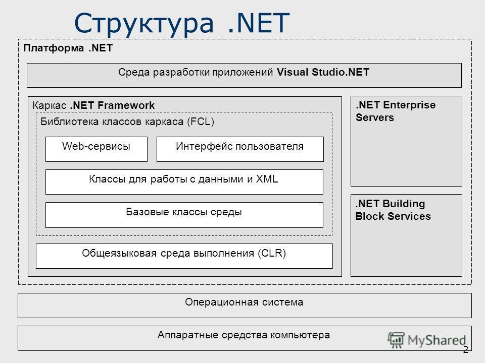 2 Структура.NET Платформа.NET Каркас.NET Framework Библиотека классов каркаса (FCL) Операционная система Общеязыковая среда выполнения (CLR) Базовые классы среды Классы для работы с данными и XML Web-сервисыИнтерфейс пользователя Среда разработки при
