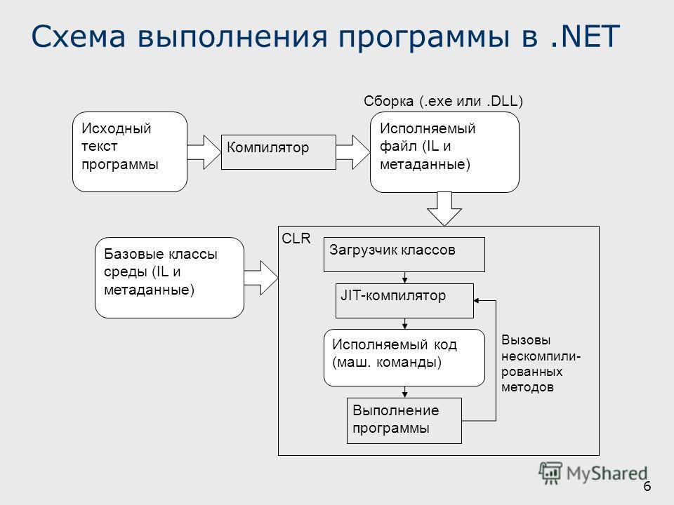6 Схема выполнения программы в.NET CLR Компилятор Исходный текст программы Исполняемый файл (IL и метаданные) Базовые классы среды (IL и метаданные) Загрузчик классов JIT-компилятор Исполняемый код (маш. команды) Выполнение программы Вызовы нескомпил