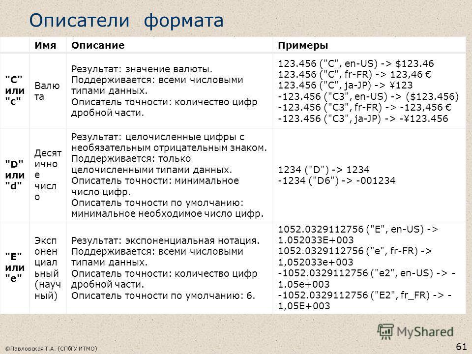 Описатели формата ИмяОписаниеПримеры