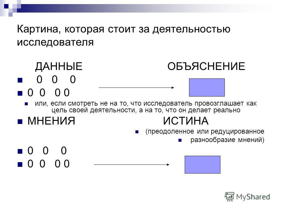 Картина, которая стоит за деятельностью исследователя ДАННЫЕ ОБЪЯСНЕНИЕ 0 0 0 0 0 0 0 или, если смотреть не на то, что исследователь провозглашает как цель своей деятельности, а на то, что он делает реально МНЕНИЯ ИСТИНА (преодоленное или редуцирован
