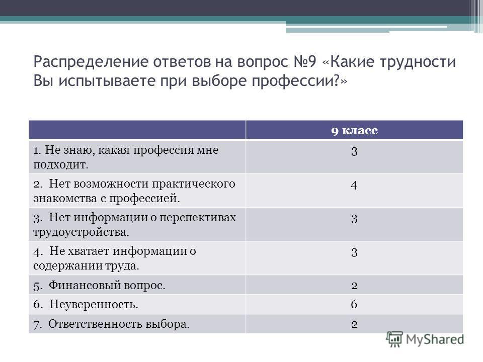 Распределение ответов на вопрос 9 «Какие трудности Вы испытываете при выборе профессии?» 9 класс 1. Не знаю, какая профессия мне подходит. 3 2. Нет возможности практического знакомства с профессией. 4 3. Нет информации о перспективах трудоустройства.