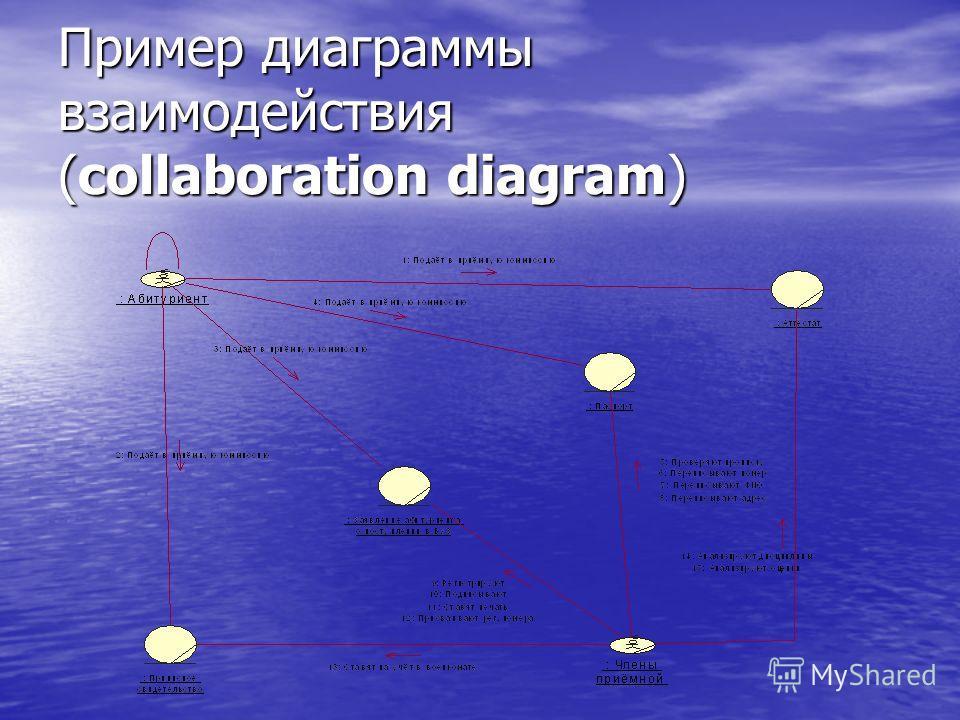 Пример диаграммы взаимодействия (collaboration diagram)