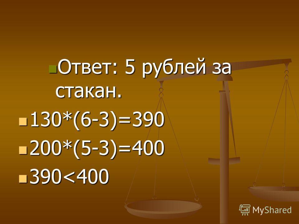 Ответ: 5 рублей за стакан. Ответ: 5 рублей за стакан. 130*(6-3)=390 130*(6-3)=390 200*(5-3)=400 200*(5-3)=400 390