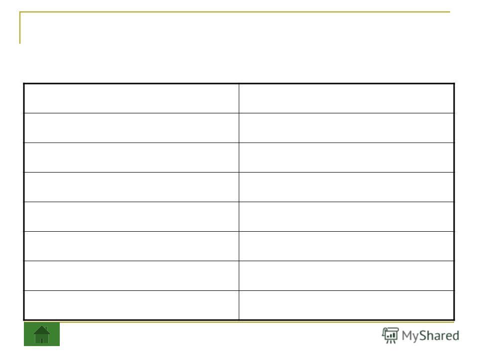 Рецензии учителя на решения практических заданий. ЗаданиеРецензия 1. 2. 3. 4. 5. 6. 7.