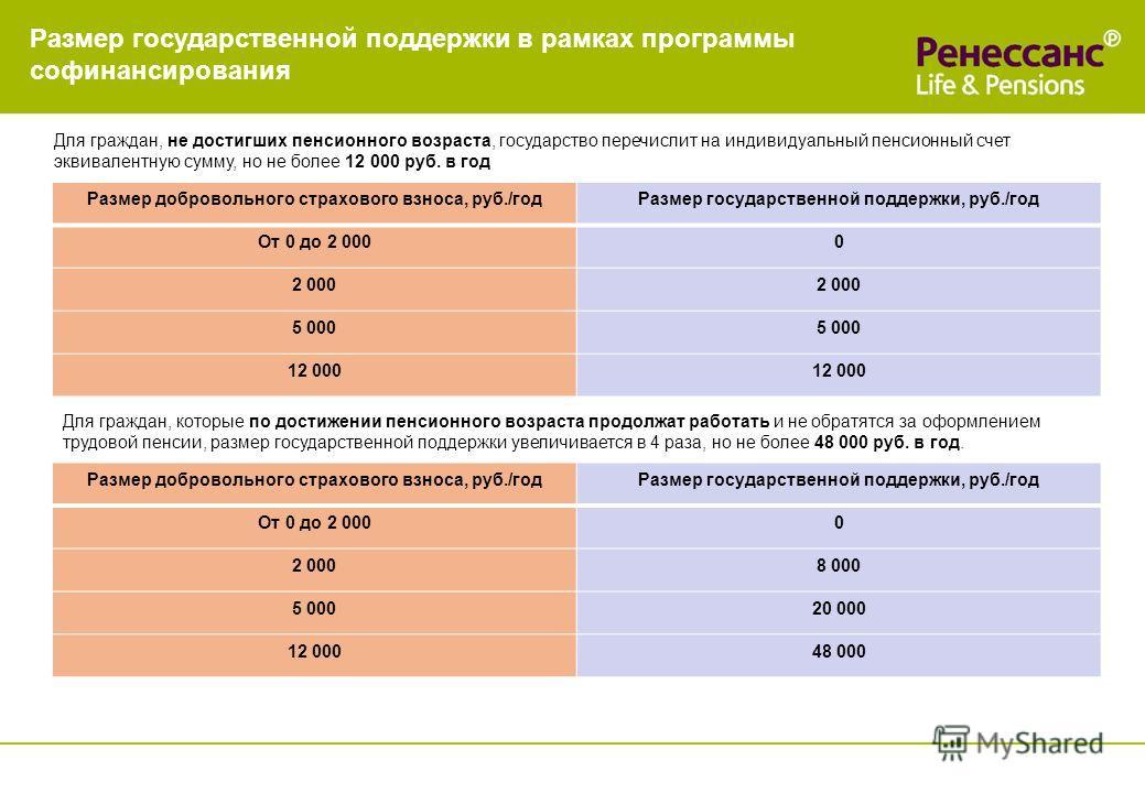 Размер государственной поддержки в рамках программы софинансирования Для граждан, не достигших пенсионного возраста, государство перечислит на индивидуальный пенсионный счет эквивалентную сумму, но не более 12 000 руб. в год Размер добровольного стра