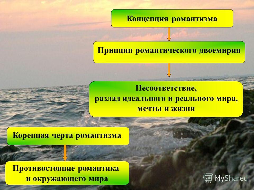 Концепция романтизма Принцип романтического двоемирия Несоответствие, разлад идеального и реального мира, мечты и жизни Коренная черта романтизма Противостояние романтика и окружающего мира