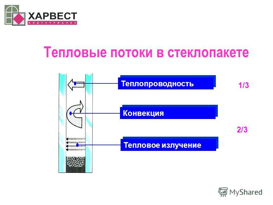 Тепловые потоки в стеклопакете Теплопроводность Конвекция Тепловое излучение 1/3 2/3