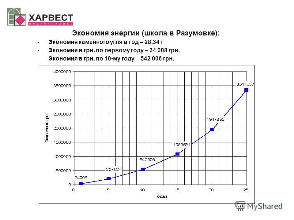Экономия энергии (школа в Разумовке): -Экономия каменного угля в год – 28,34 т -Экономия в грн. по первому году – 34 008 грн. -Экономия в грн. по 10-му году – 542 006 грн.