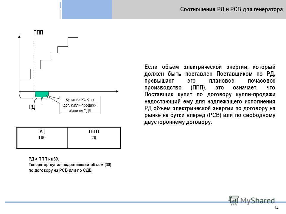 14 Соотношение РД и РСВ для генератора ППП РД Если объем электрической энергии, который должен быть поставлен Поставщиком по РД, превышает его плановое почасовое производство (ППП), это означает, что Поставщик купит по договору купли-продажи недостаю