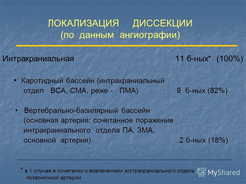 ЛОКАЛИЗАЦИЯ ДИССЕКЦИИ (по данным ангиографии) Интракраниальная 11 б-ных* (100%) Каротидный бассейн (интракраниальный отдел ВСА, СМА, реже - ПМА) 9 б-ных (82%) Вертебрально-базилярный бассейн (основная артерия; сочетанное поражение интракраниального о