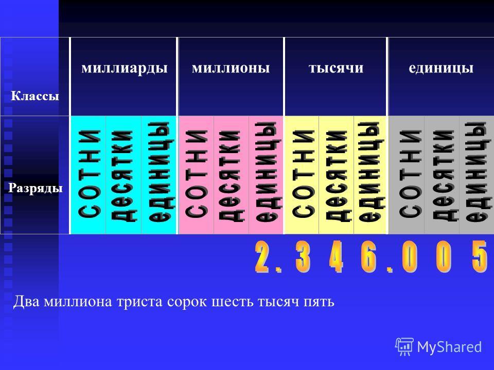 Классы миллиардымиллионытысячиединицы Разряды Два миллиона триста сорок шесть тысяч пять
