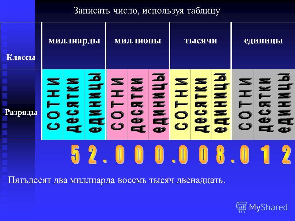 Классы миллиардымиллионытысячиединицы Разряды Пятьдесят два миллиарда восемь тысяч двенадцать. Записать число, используя таблицу