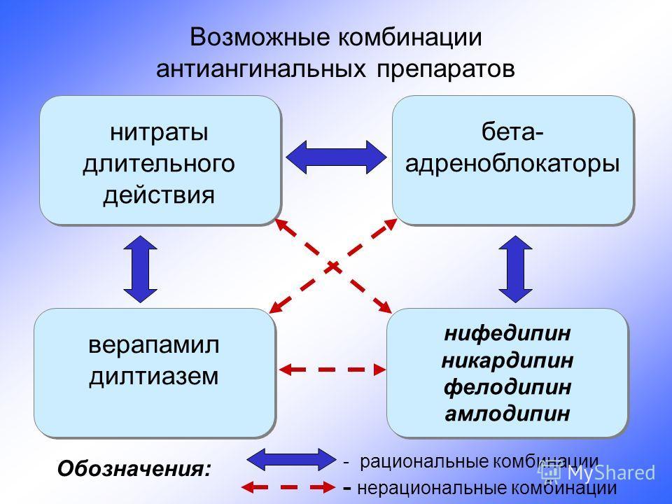 Возможные комбинации антиангинальных препаратов нитраты длительного действия нитраты длительного действия нифедипин никардипин фелодипин амлодипин нифедипин никардипин фелодипин амлодипин верапамил дилтиазем верапамил дилтиазем бета- адреноблокаторы