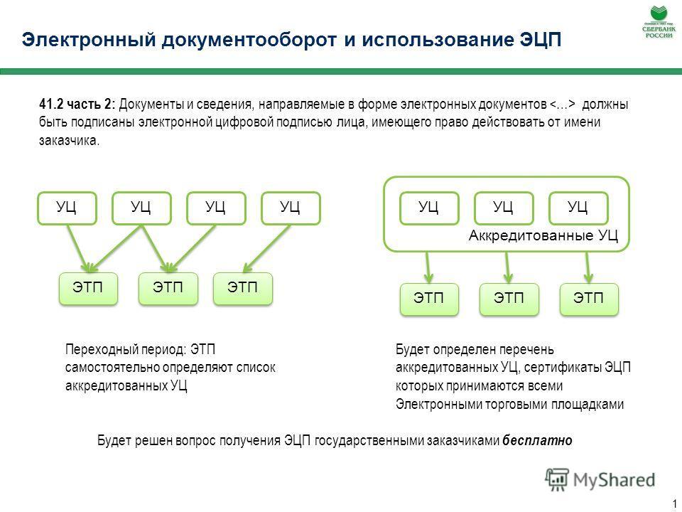 Процедура проведения Открытого аукциона в электронной форме в порядке, предусмотренном Главой 3.1. Закона 94-ФЗ Август, 2009