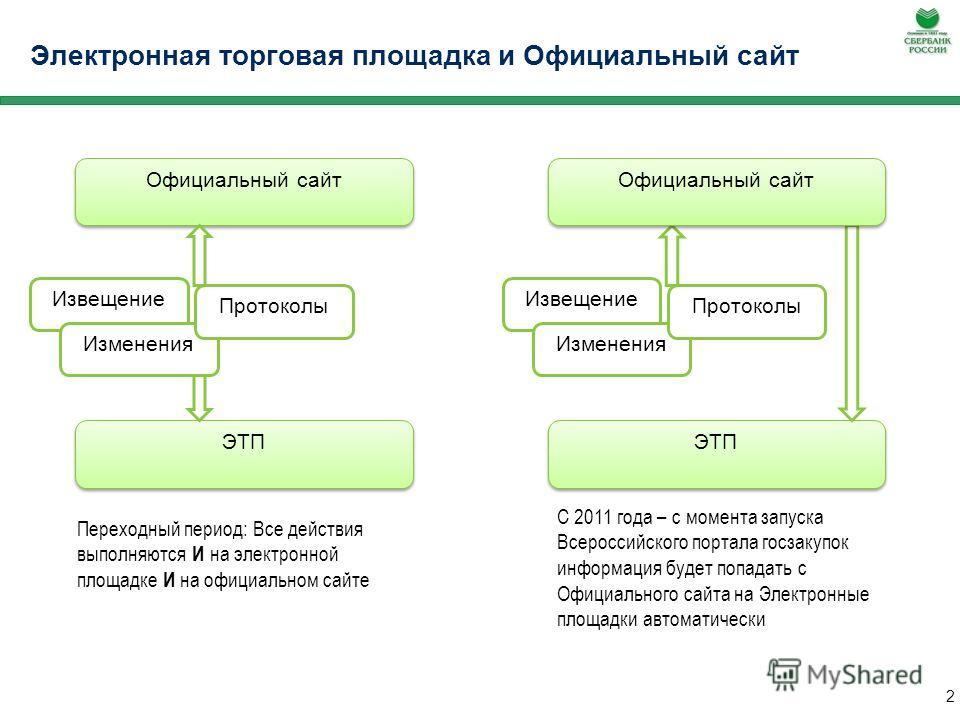 Аккредитованные УЦ 1 Электронный документооборот и использование ЭЦП 41.2 часть 2: Документы и сведения, направляемые в форме электронных документов должны быть подписаны электронной цифровой подписью лица, имеющего право действовать от имени заказчи