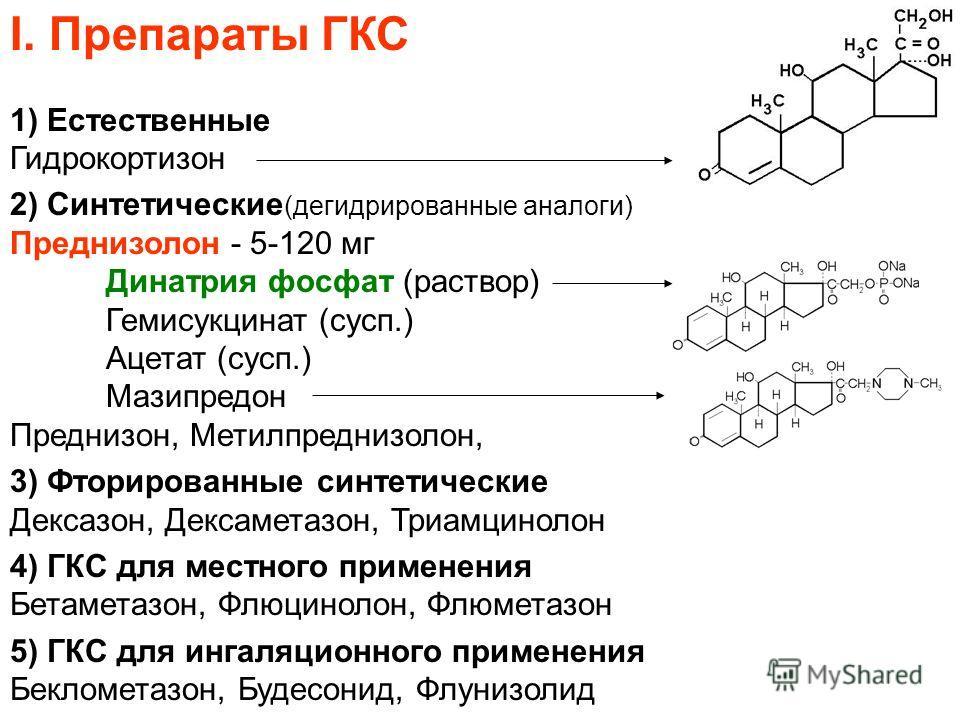 I. Препараты ГКС 1) Естественные Гидрокортизон 2) Синтетические (дегидрированные аналоги) Преднизолон - 5-120 мг Динатрия фосфат (раствор) Гемисукцинат (сусп.) Ацетат (сусп.) Мазипредон Преднизон, Метилпреднизолон, 3) Фторированные синтетические Декс