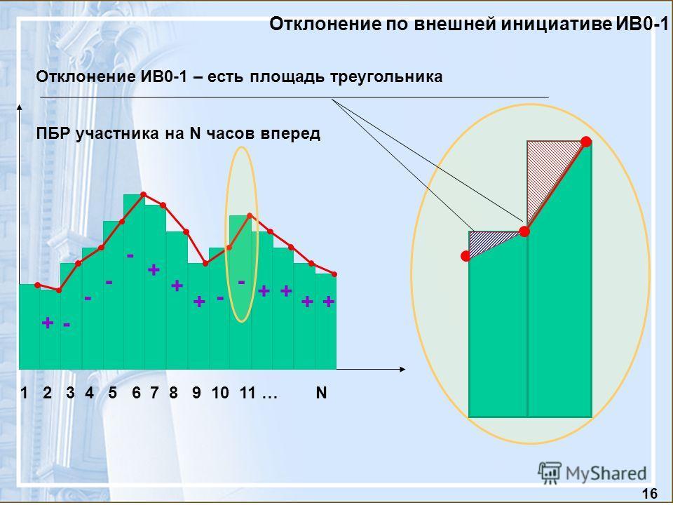 16 Отклонение по внешней инициативе ИВ0-1 ПБР участника на N часов вперед 1 2 3 4 5 6 7 8 9 10 11 … N Отклонение ИВ0-1 – есть площадь треугольника - - - - + ++ ++ - + + + -