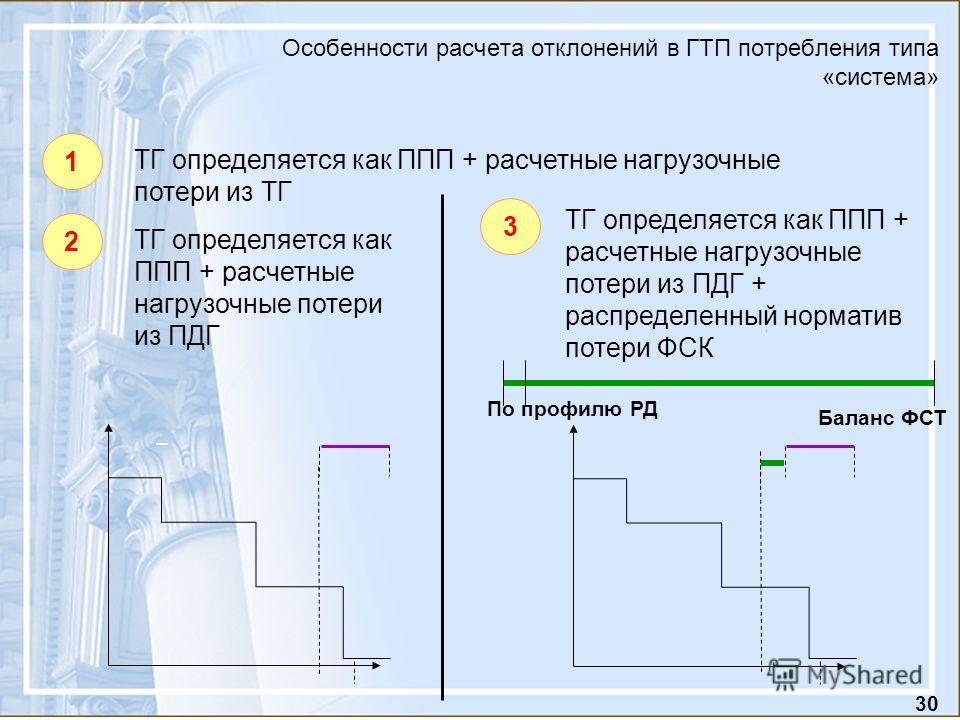 30 Особенности расчета отклонений в ГТП потребления типа «система» 1 ТГ определяется как ППП + расчетные нагрузочные потери из ТГ 2 ТГ определяется как ППП + расчетные нагрузочные потери из ПДГ 3 ТГ определяется как ППП + расчетные нагрузочные потери
