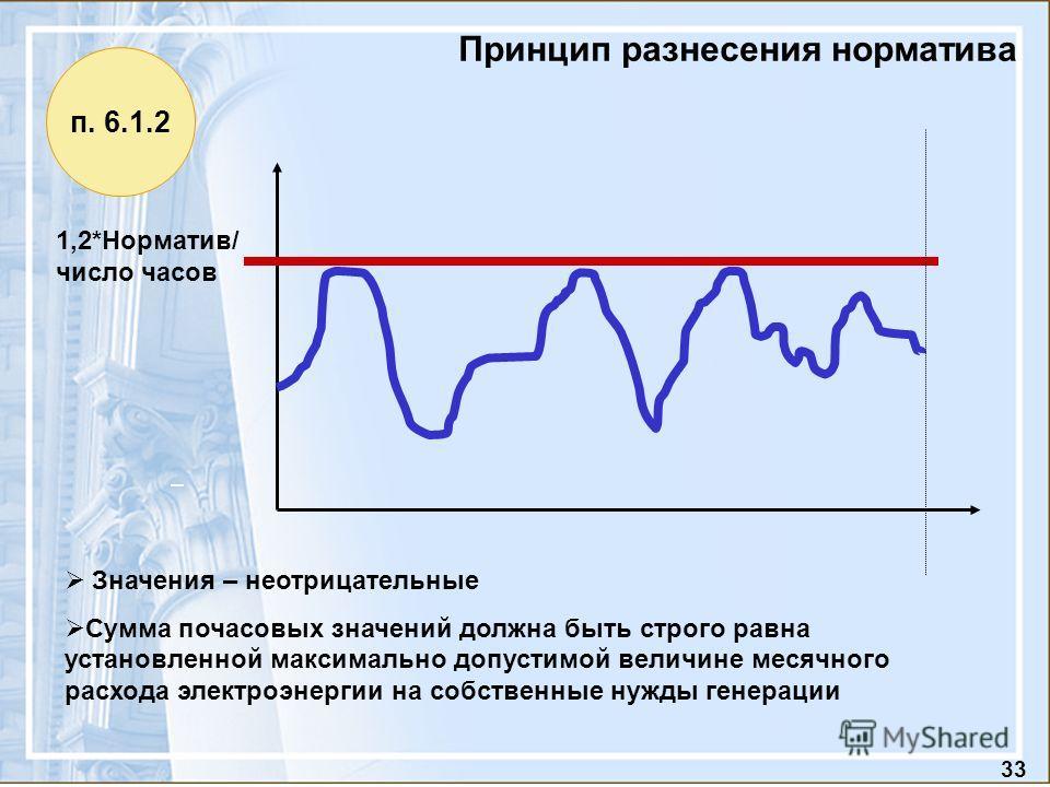 33 Принцип разнесения норматива 1,2*Норматив/ число часов Значения – неотрицательные Сумма почасовых значений должна быть строго равна установленной максимально допустимой величине месячного расхода электроэнергии на собственные нужды генерации п. 6.