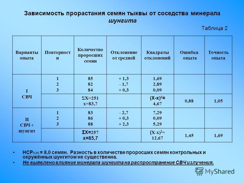 Зависимость прорастания семян тыквы от соседства минерала шунгита Таблица 2 НСР 0,95 = 8,0 семян. Разность в количестве проросших семян контрольных и окружённых шунгитом не существенна. Не выявлено влияние минерала шунгита на распространение СВЧ излу