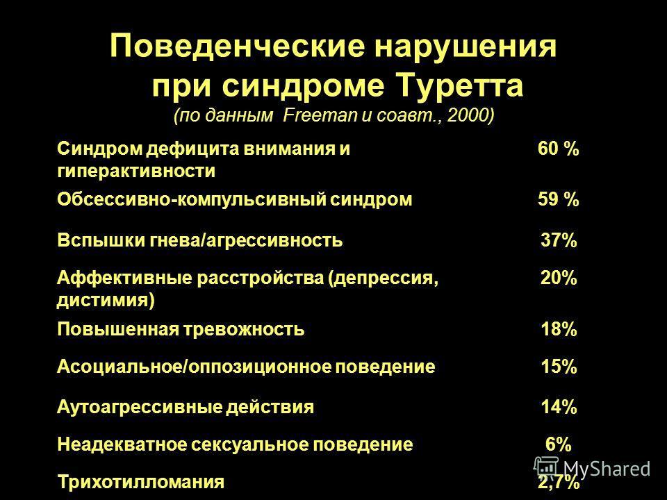 Поведенческие нарушения при синдроме Туретта (по данным Freeman и соавт., 2000) Синдром дефицита внимания и гиперактивности 60 % Обсессивно-компульсивный синдром59 % Вспышки гнева/агрессивность37% Аффективные расстройства (депрессия, дистимия) 20% По