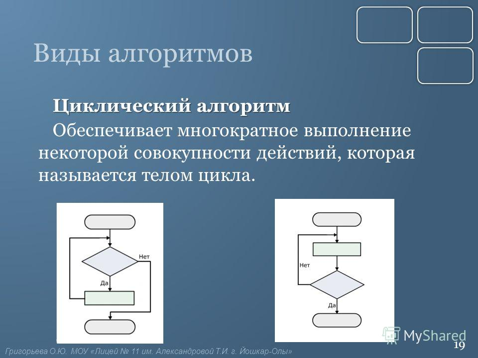 Виды алгоритмов Циклический алгоритм Обеспечивает многократное выполнение некоторой совокупности действий, которая называется телом цикла. 19 Григорьева О.Ю. МОУ «Лицей 11 им. Александровой Т.И. г. Йошкар-Олы»