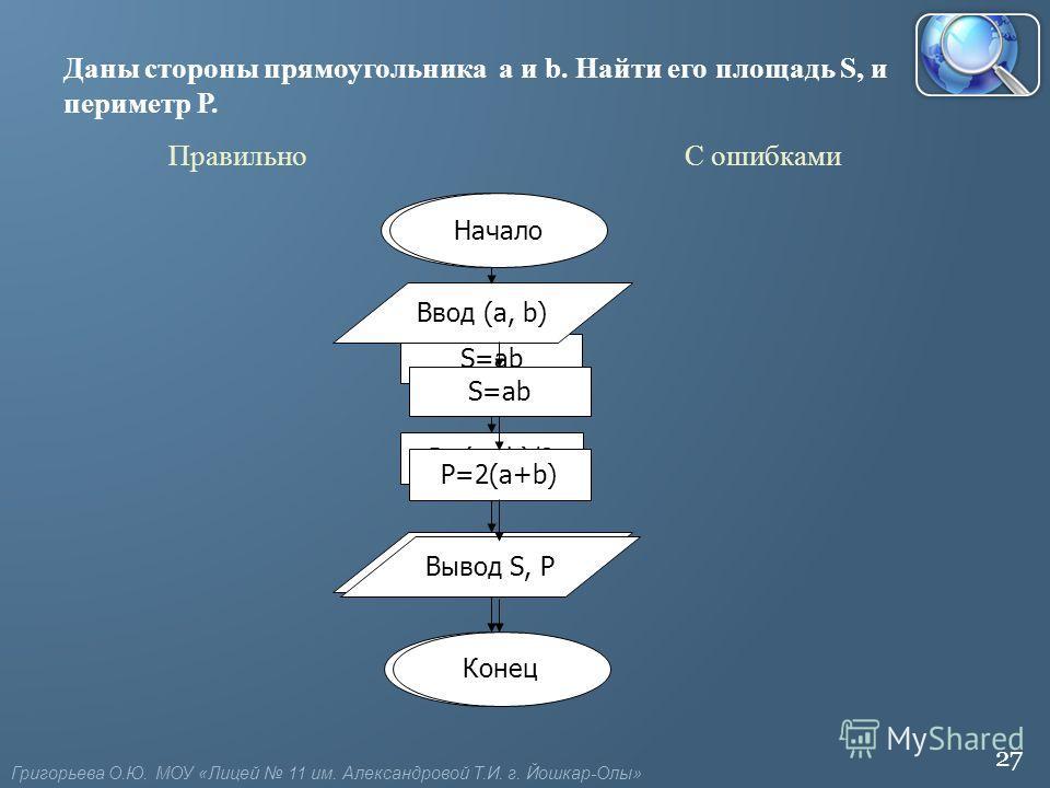 27 Начало P=(a+b)/2 S=ab Вывод S, P Конец Даны стороны прямоугольника a и b. Найти его площадь S, и периметр Р. Начало Ввод (a, b) P=2(a+b) S=ab Вывод S, P Конец С ошибкамиПравильно Григорьева О.Ю. МОУ «Лицей 11 им. Александровой Т.И. г. Йошкар-Олы»