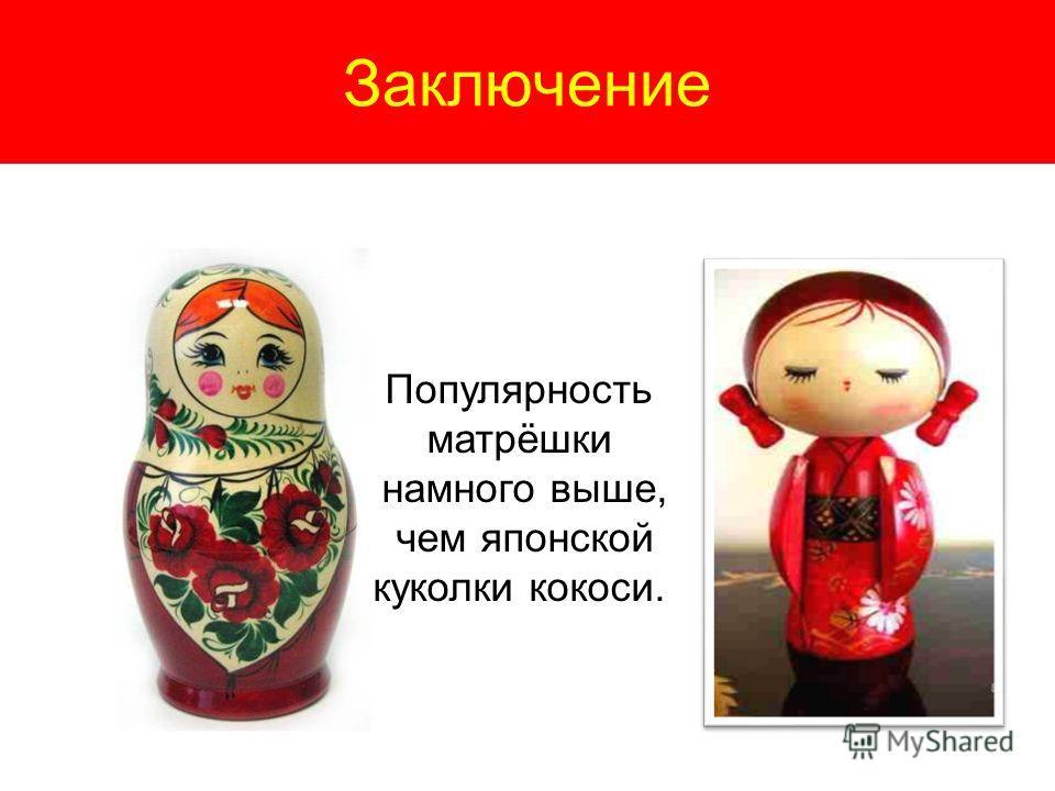 Заключение Популярность матрёшки намного выше, чем японской куколки кокоси.