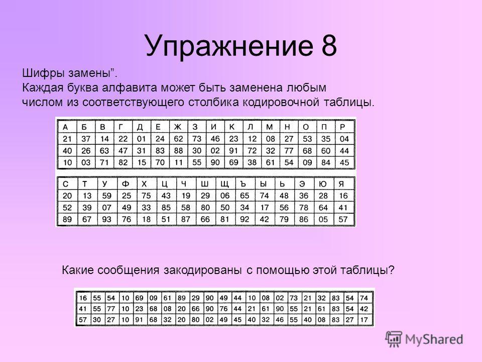 Упражнение 8 Какие сообщения закодированы с помощью этой таблицы? Шифры замены. Каждая буква алфавита может быть заменена любым числом из соответствующего столбика кодировочной таблицы.