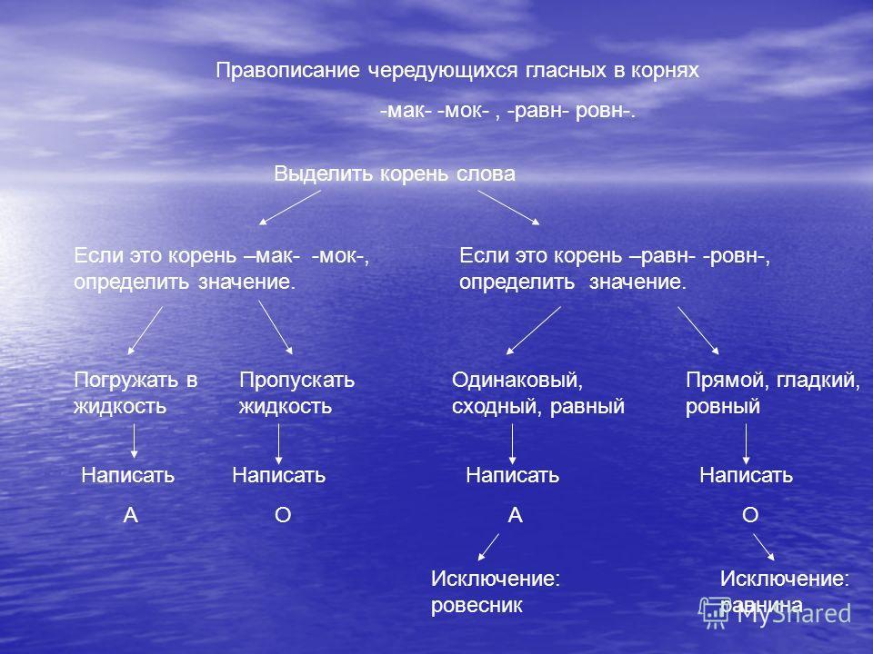 Правописание чередующихся гласных в корнях -мак- -мок-, -равн- ровн-. Выделить корень слова Если это корень –мак- -мок-, определить значение. Если это корень –равн- -ровн-, определить значение. Погружать в жидкость Написать А Пропускать жидкость Напи