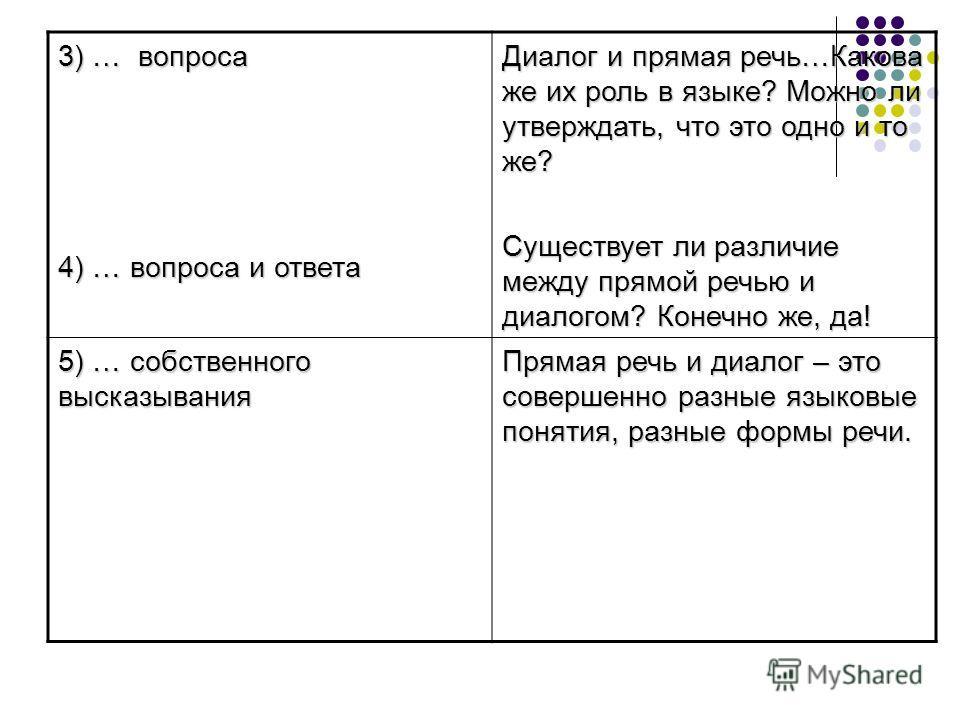 3) … вопроса 4) … вопроса и ответа Диалог и прямая речь…Какова же их роль в языке? Можно ли утверждать, что это одно и то же? Существует ли различие между прямой речью и диалогом? Конечно же, да! 5) … собственного высказывания Прямая речь и диалог –
