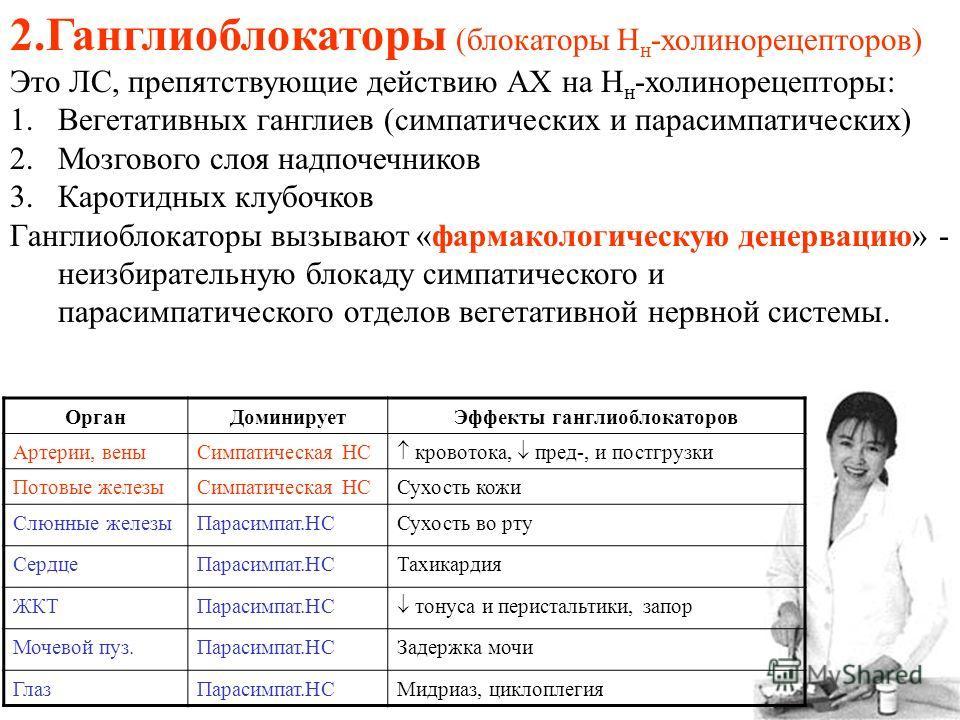 2.Ганглиоблокаторы (блокаторы Н н -холинорецепторов) Это ЛС, препятствующие действию АХ на Н н -холинорецепторы: 1.Вегетативных ганглиев (симпатических и парасимпатических) 2.Мозгового слоя надпочечников 3.Каротидных клубочков Ганглиоблокаторы вызыва