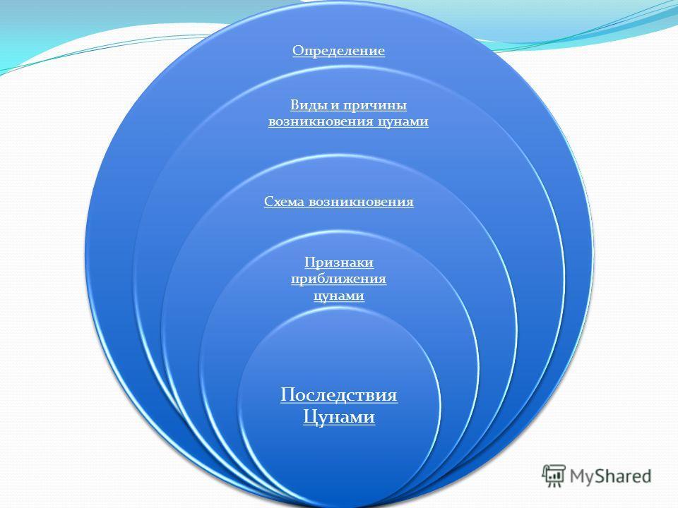 Определение Виды и причины возникновения цунами Схема возникновения Признаки приближения цунами Последствия Цунами
