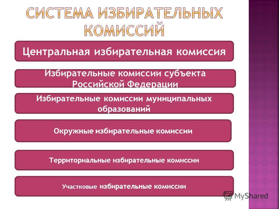 Центральная избирательная комиссия Избирательные комиссии субъекта Российской Федерации Избирательные комиссии муниципальных образований Окружные избирательные комиссии Территориальные избирательные комиссии Участковые избирательные комиссии