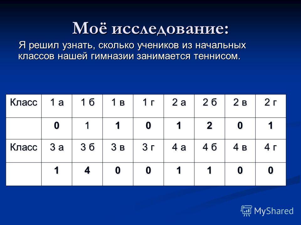 Моё исследование: Я решил узнать, сколько учеников из начальных классов нашей гимназии занимается теннисом. Класс 1 а 1 б 1 в 1 г 2 а 2 б 2 в 2 г 01101201 Класс 3 а 3 б 3 в 3 г 4 а 4 б 4 в 4 г 14001100