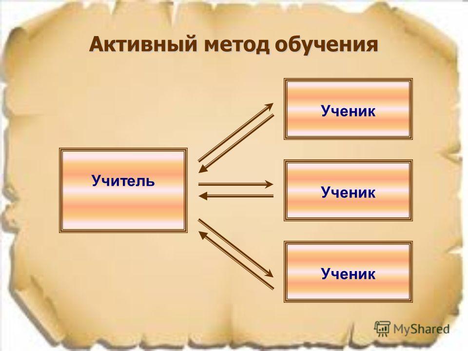 Активный метод обучения Учитель Ученик